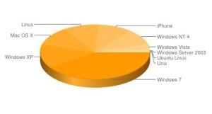 XP_Statistik